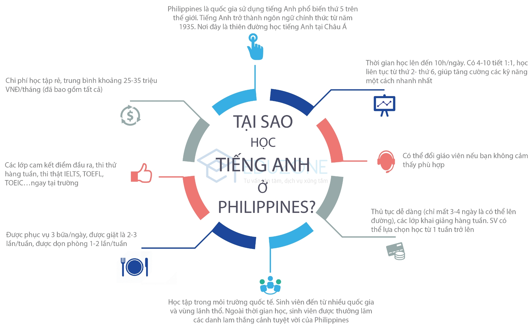 Tại sao học tiếng Anh tại Philippines