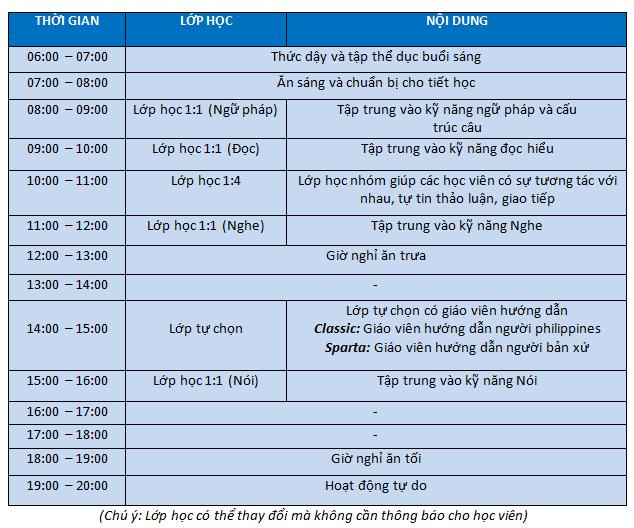 Chuong-trinh-khoa-hoc-business-english-truong-anh-ngu-fella-philippines