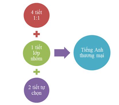 tieng-anh-thuong-mai-c2-ubec
