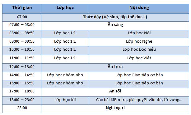 Chuong-trinh-khoa-hoc-TOEIC-200-dam-bao-Beci