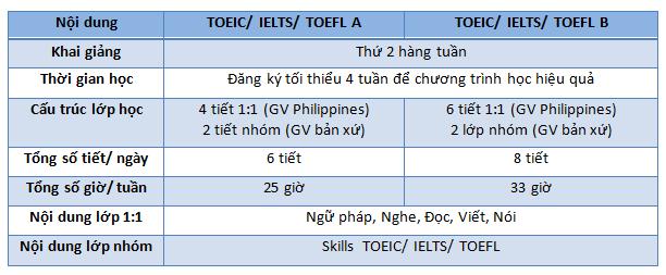 Chuong-trinh-khoa-hoc-toeic-elts-toefl-genius