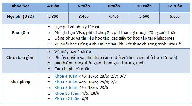chi-phi-chuong-trinh-trai-he-tieng-anh-2017-tai-help-philippines