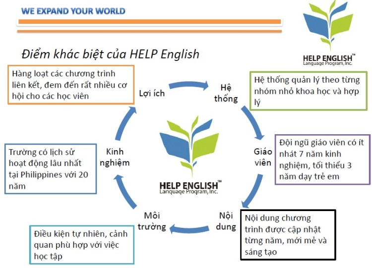 Diem-khac-biet-tieng-anh-help-philippines