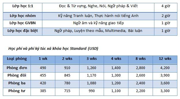 Khoa-hoc-Standard-truong-BOC-philippines