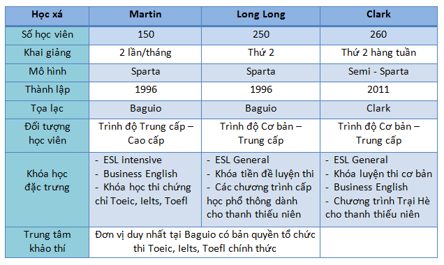 Thong-tin-co-ban-ve-3-hoc-xa-truong-anh-ngu-help-philippines