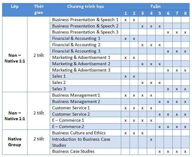 Chuong-trinh-khoa-hoc-premium-business-truong-anh-ngu-cip-philippines