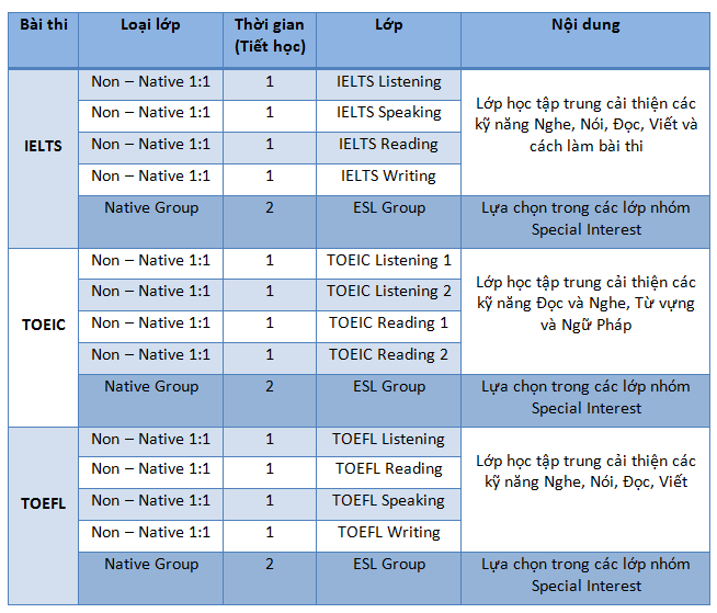 Chuong-trinh-khoa-hoc-preparation-truong-anh-ngu-cip-philippines