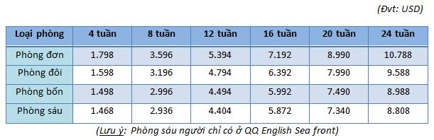 Chi-phi-khoa-hoc-standard-esl-truong-anh-ngu-qq-english-philippines