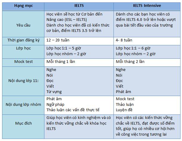 Chuong-trinh-khoa-hoc-ielts-truogn-anh-ngu-wales-philippines