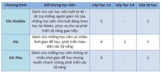 Chuong-trinh-khoa-hoc-truong-anh-ngu-wales-philippines