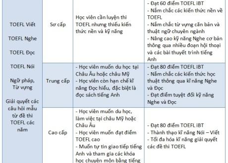 Chuong-trinh-khoa-hoc-toefl-truong-anh-ngu-lslc