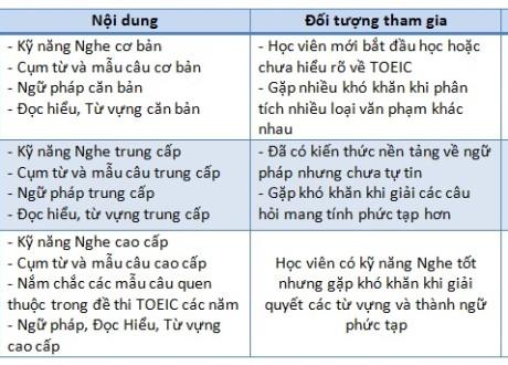 Chuong-trinh-khoa-hoc-toeic-truong-anh-ngu-lslc
