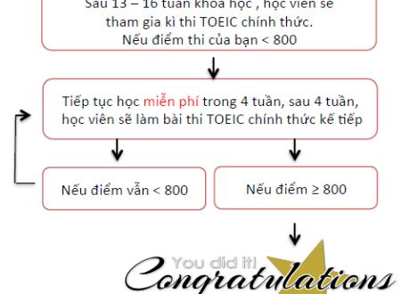Khoa-hoc-Toeic-dam-bao-truong-anh-ngu-A&J