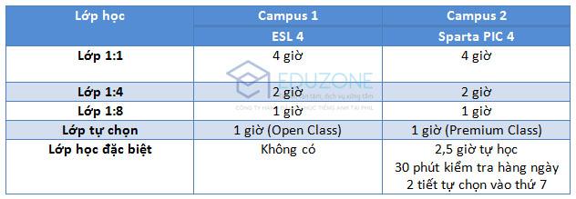 so-sanh-esl-fella-campus-1-2