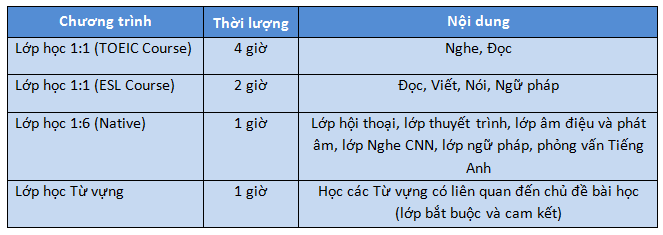 chuong-trinh-giang-day-toeic-dam-bao