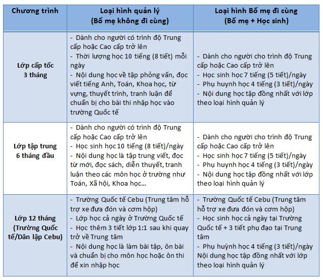 Chuong-trinh-lop-chuan-bi-nhap-hoc-truong-quoc-te-Cebu-ESL