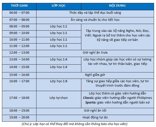 Chuong-trinh-khoa-hoc-ielts-truong-anh-ngu-fella-philippines