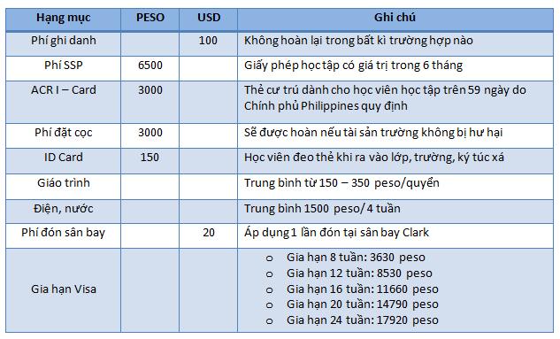 Chi-phi-hanh-chinh-truong-anh-ngu-cip-philippines