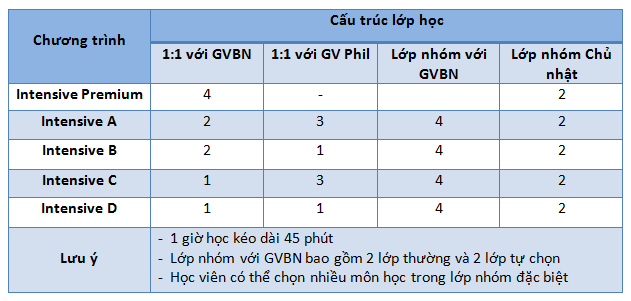 Chuong-trinh-khoa-hoc-esl-intensive-truong-anh-ngu-cip-philippines