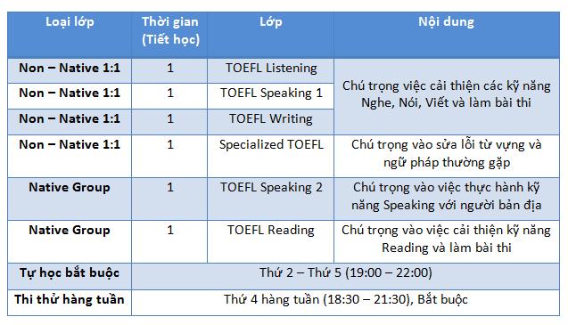 Chuong-trinh-khoa-hoc-toefl-dam-bao-truong-anh-ngu-cip-philippines