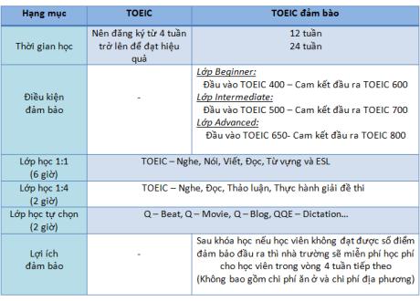 Khóa học TOEIC – Trường Anh ngữ QQ English