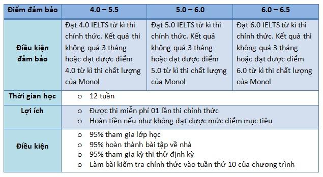 Khoa-hoc-ielts-dam-bao-truong-anh-ngu-monol